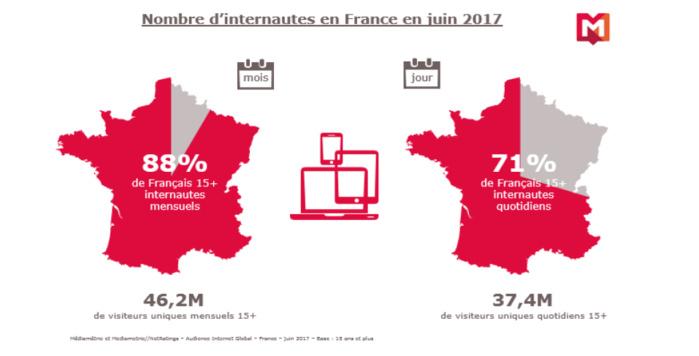 Source : Mediametrie//NetRatings – Médiamétrie – Audience Internet Global – France – juin 2017 – Base : internautes 15 ans et plus – Copyright Médiamétrie – Tous droits réservés