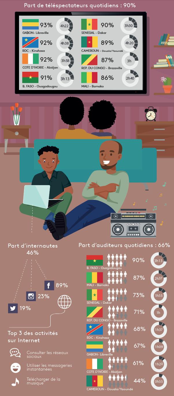 Kantar TNS publie les résultats de l'étude Africascope 2017