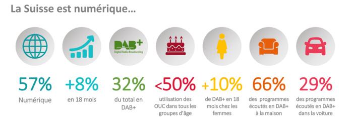 Suisse : progression du DAB+ et recul des OUC