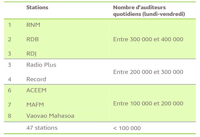 L'audience de la radio à Madagascar