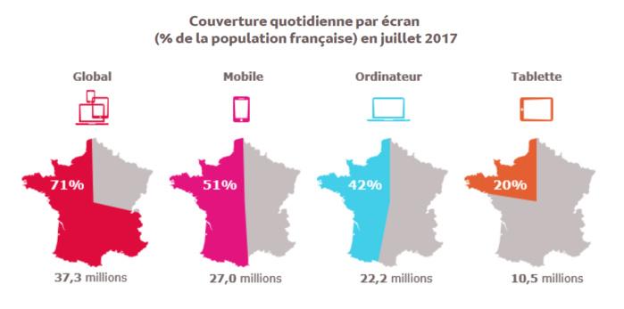 Source : Médiamétrie et Mediametrie//NetRatings –Audience Internet Global –France –juillet 2017 –Base : 15 ans et plus –Copyright Mediametrie//NetRatings -Tous droits réservés