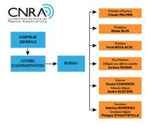 Deux présidents à la tête de la CNRA