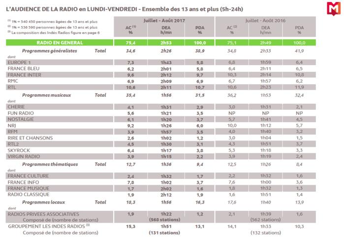 Source : Médiamétrie - Grilles Radio d'Eté - Juillet-Août 2017 - Copyright Médiamétrie - Tous droits réservés