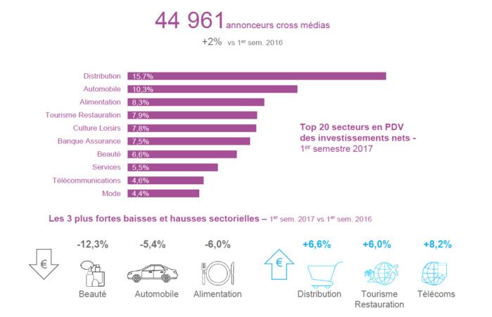 Le bilan semestriel du marché publicitaire est le résultat du rapprochement des données de pression publicitaire brute de Kantar Media avec les dépenses en net des annonceurs déclarées à France Pub et des recettes publicitaires des régies recueillies par l'IREP.