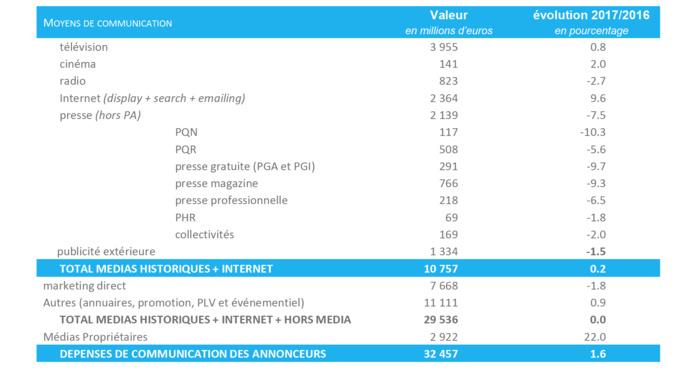 Le marché publicitaire français au 1er semestre 2017