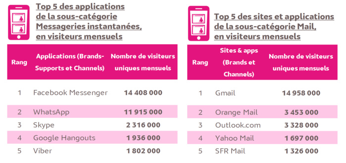 Source : Médiamétrie – Audience Internet Mobile – août 2017 – Base : 11 ans et plus - Copyright Médiamétrie Tous droits réservés