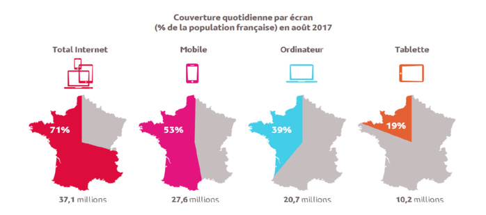 Source : Médiamétrie et Mediametrie//NetRatings –Audience Internet Global –France –août 2017 –Base : 15 ans et plus –Copyright Mediametrie//NetRatings -Tous droits réservés