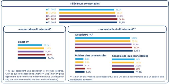 Près de 65 % des foyers disposent d'un téléviseur connectable à internet