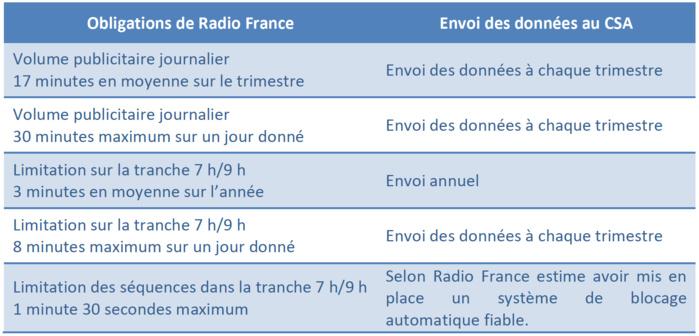 Respect des obligations par Radio France
