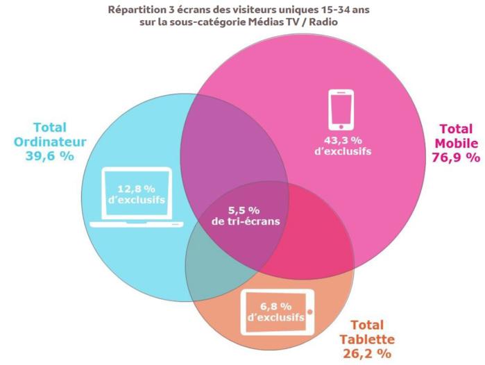 Le mobile confirme sa position d'écran préféré au quotidien