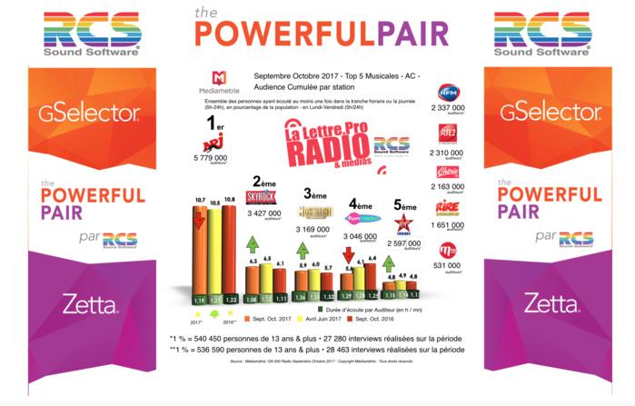 Diagramme exclusif LLP/RCS GSelector 4 - TOP 5 radios Musicales en Lundi-Vendredi - 126 000 Septembre-Octobre 2017