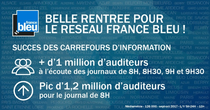 14 662 000 auditeurs pour les stations de Radio France