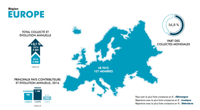 Droits d'auteur : la France est le premier pays contributeur