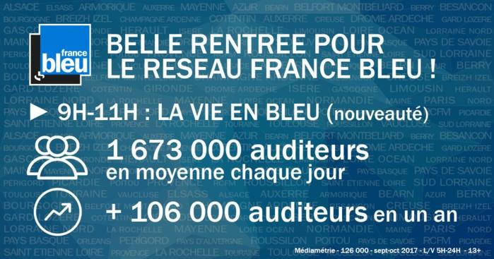 France Bleu sur la bonne vague