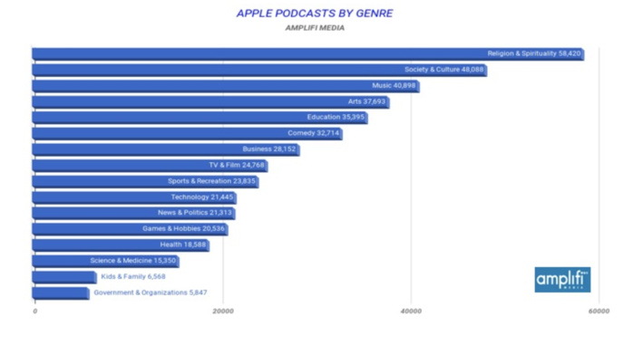 Radiographie surprenante des podcasts sur Apple