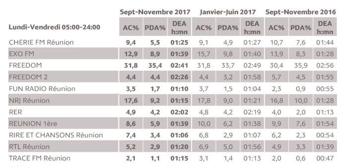 Source : Médiamétrie - Métridom Réunion Septembre-Novembre 2017 - 13 ans et plus - Copyright Médiamétrie - Tous droits réservés