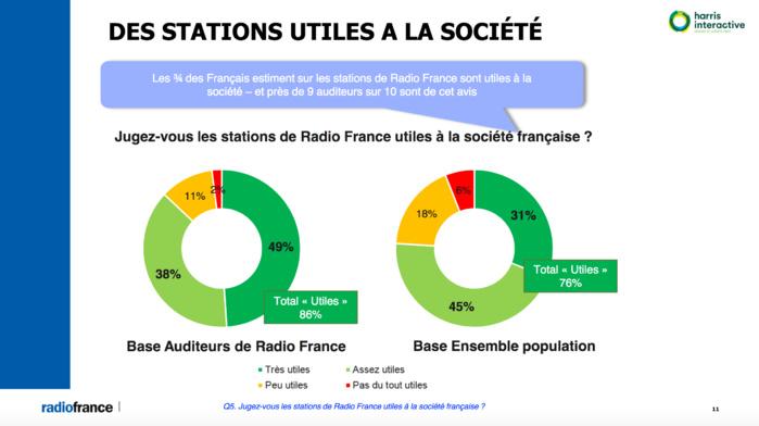 L'information est-elle fiable sur les radios publiques ?