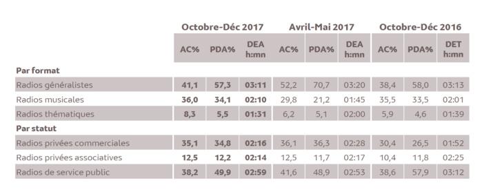 Source : Médiamétrie - Métridom Guyane Octobre-Décembre 2017 - 13 ans et plus - Copyright Médiamétrie - Tous droits réservés
