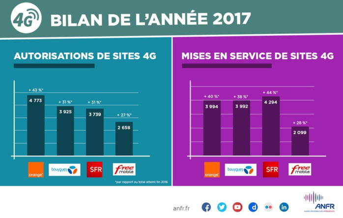 Plus de 38 500 sites 4G autorisés par l'ANFR en France