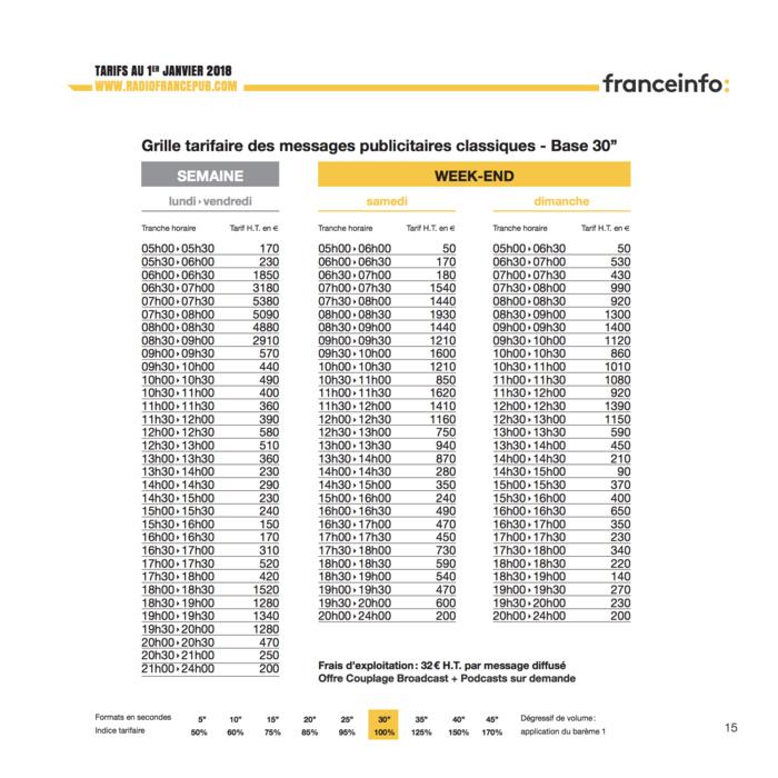 Combien coûte la publicité sur Radio France ?