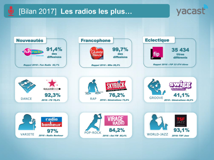 Yacast dresse le bilan radio de l'année 2017