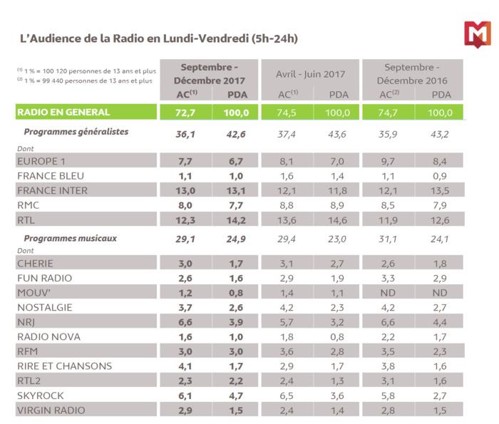 Médiamétrie : les résultats de la 126 000 IDF