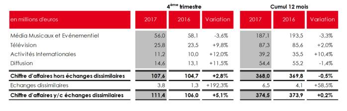 NRJ Group : chiffre d'affaires annuel en léger recul