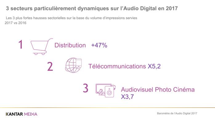 L'audio digital attire toujours plus d'annonceurs
