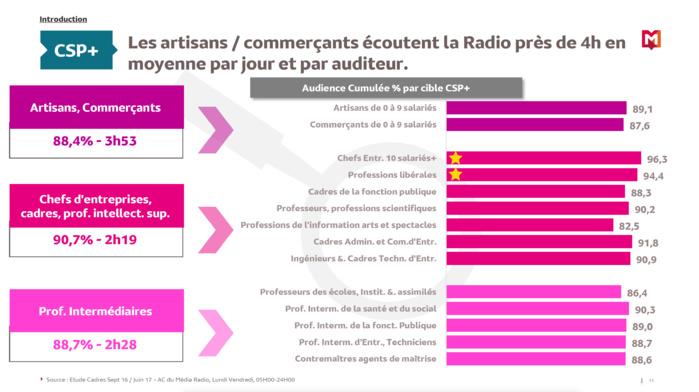 Qui sont les CSP+ qui écoutent la radio ?