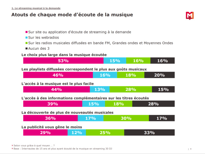 46% des internautes utilisent un service de streaming