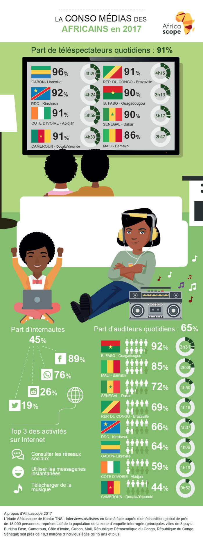 Kantar TNS publie les résultats d'Africascope 2017