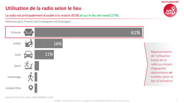 Suisse : plus de 60% des auditeurs écoutent la radio en mode numérique