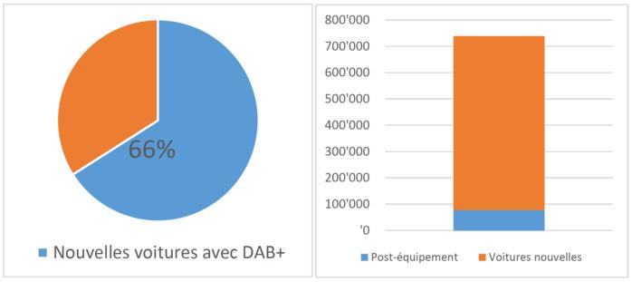 En 2016, 66% des nouvelles voitures en série sont équipées d'un appareil DAB+. Fin 2016, 740 000 véhicules étaient équipés d'un appareil DAB+ (sources : MCDT, Weer) © OFCOM