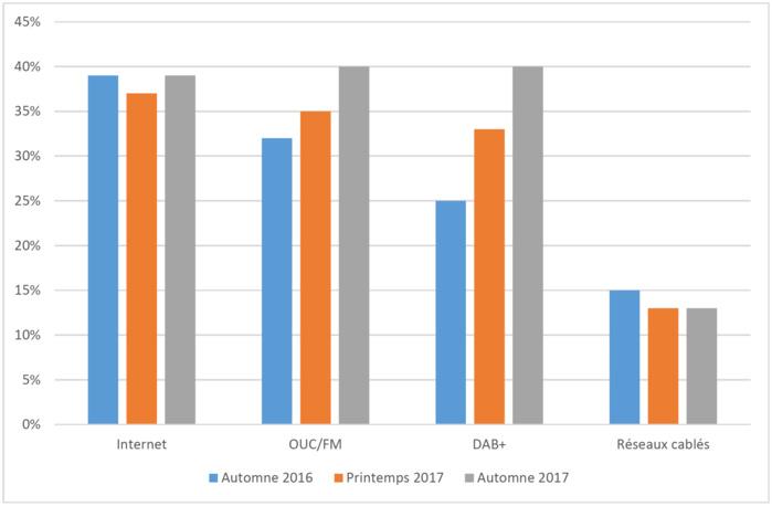 Notoriété des différents mode de diffusion radio : la notoriété du DAB+ a augmenté de 7%, passant de 33% à 40% (Source : Demoscop) © OFCOM