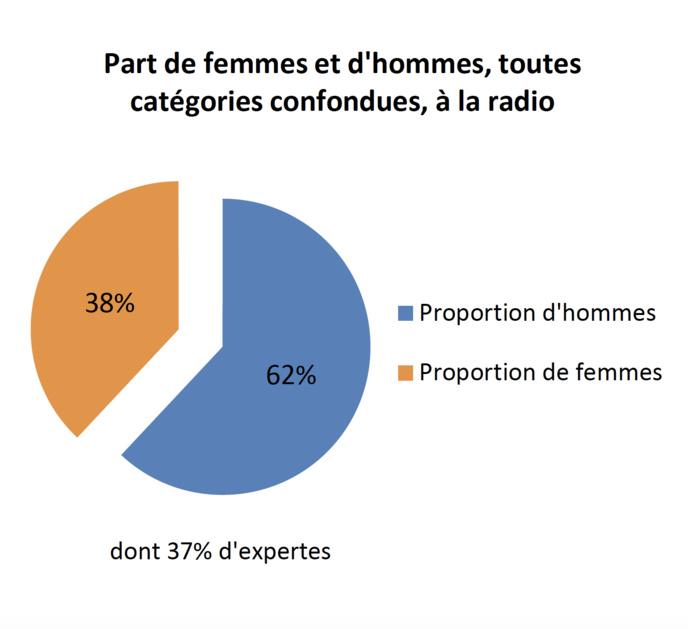 La représentation des femmes à la radio