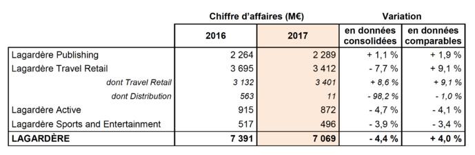 Chiffre d'affaires annuel de Lagardère Active en baisse
