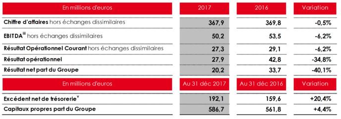 NRJ Group : un chiffre d'affaires en léger repli en 2017