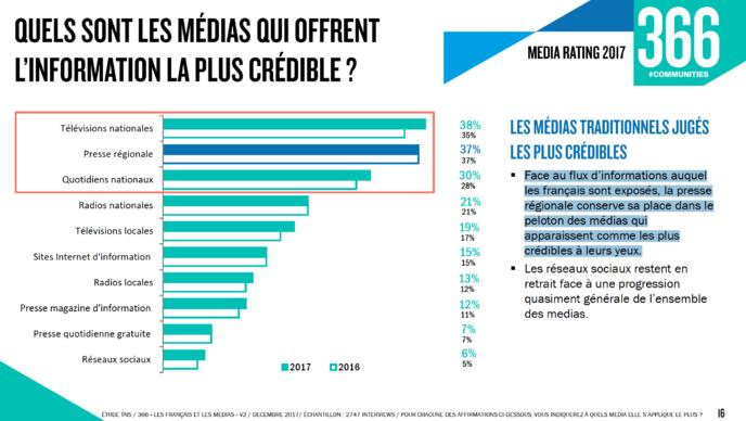 Les médias locaux plébiscités par les Français