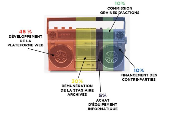 Radio Dijon Campus lance un appel aux dons