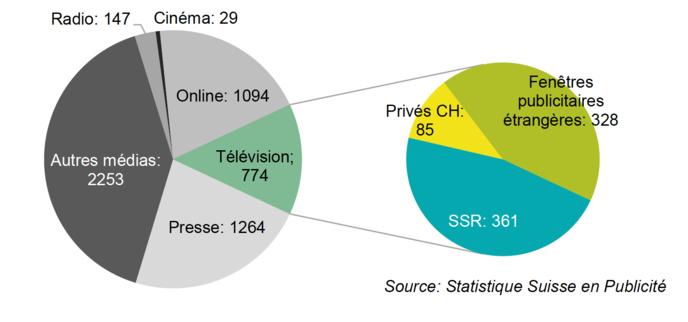 En 2016, les recettes publicitaires ont totalisé 111 millions de francs, et les recettes de parrainage 35 millions. Les recettes publicitaires ont été exclusivement réalisées par des radios privées, la publicité étant interdite sur les stations de la SSR.