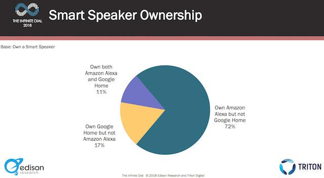 51 millions d'américains possèdent déjà un smart speaker