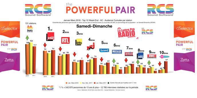Diagramme exclusif LLP/RCS GSelector 4 - TOP 10 toutes radios Samedi-Dimanche - 126 000 Radio Janvier-Mars 2018