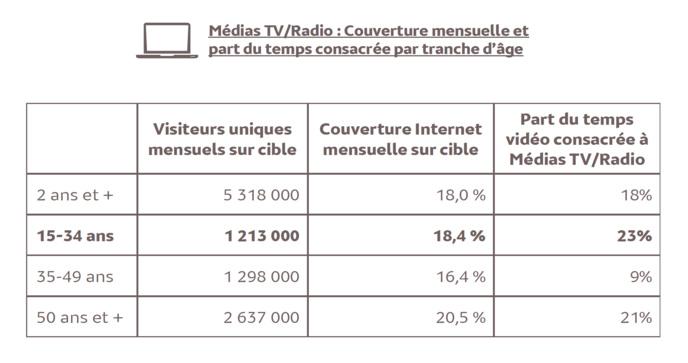 "Web : la catégorie ""Médias TV/Radio"" attire les 15-34"