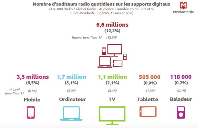 Source : Médiamétrie – 126 000 Radio / Global Radio - 13 ans et plus - janvier mars 2018 – Copyright Médiamétrie – Tous droits réservés