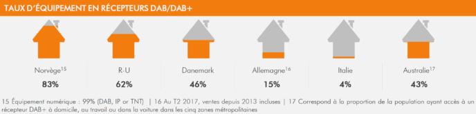Récepteurs DAB+ : ventes records en 2017
