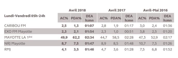 Source : Médiamétrie - Etude ad hoc Mayotte - Avril 2018- Copyright Médiamétrie - Tous droits réservés
