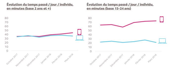 Source : Médiamétrie et Mediametrie//NetRatings – Audience Internet Global - Tous lieux de connexion – France – mars 2018 – Base : 2 ans et plus – Copyright Médiamétrie – Tous droits réservés