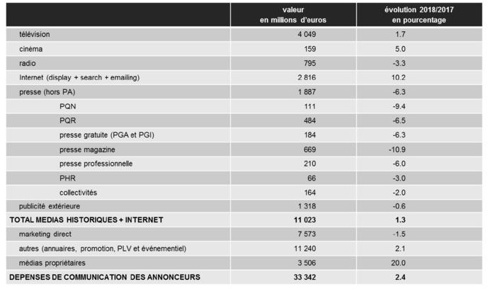 Radio : marché publicitaire en baisse au 1er trimestre