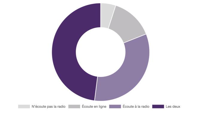 La plupart des Canadiens écoutent de la musique à la radio et en ligne - Source : EKOS (2018)