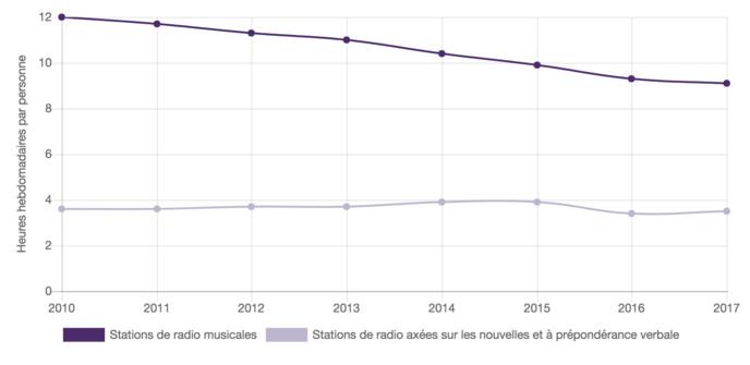 Le temps consacré à l'écoute de stations de radio musicales est en baisse - Sources : Estimations du CRTC (cahier d'écoute automnal de Numeris, données recueillies par le CRTC)